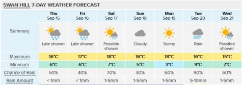 swanhill-forecast