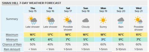 swanhill-forecast